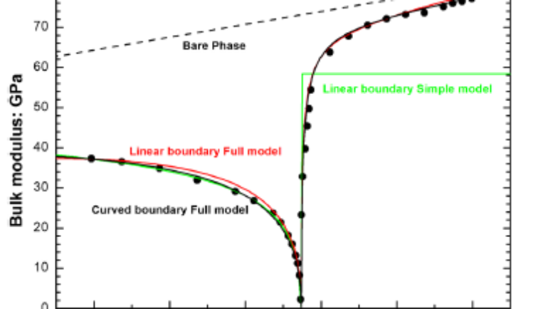 Continuous phase transitions in EosFit
