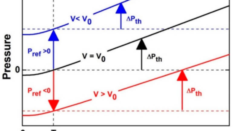 Limits to the Validity of Thermal-Pressure Equations of State