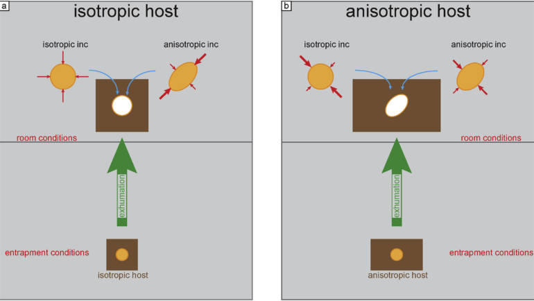Another score for Mazzucchelli: Elastic geobarometry for anisotropic inclusions in cubic hosts