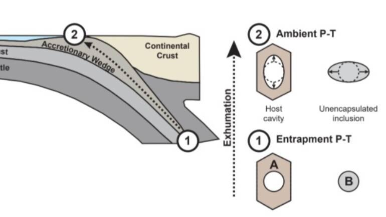 Elastic geobarometry beyond cubic hosts